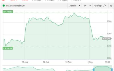 OMX30 -1.82 % I Fredags & Mina Resultat