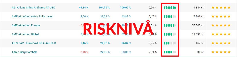 risknivå i fonder